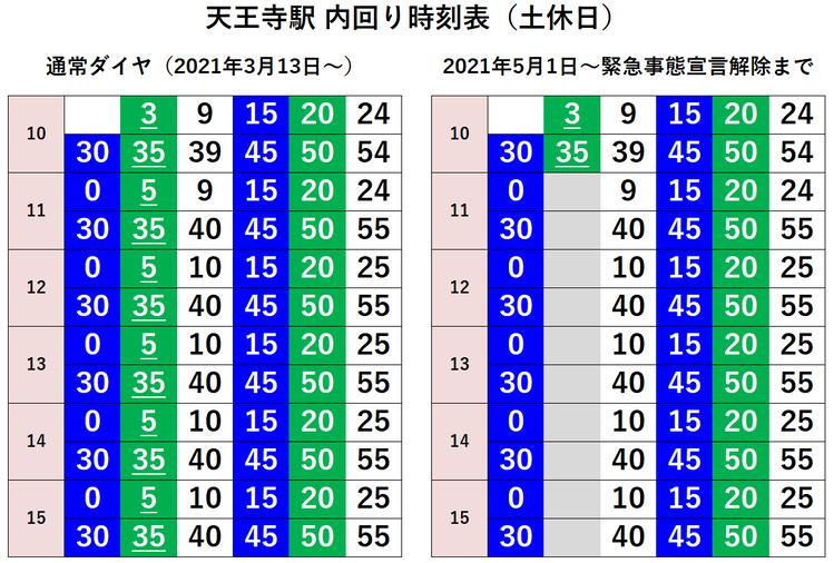 天王寺駅 内回り 時刻表(土休日)