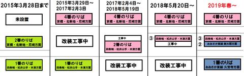 鴫野駅 1番のりば改装工事(2018年7月)