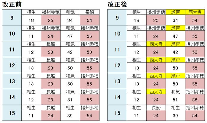 岡山駅 山陽線・赤穂線 図