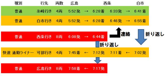 糸崎・白市行き&西条連絡白市の図2