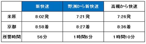 米原から京都までの所要時間