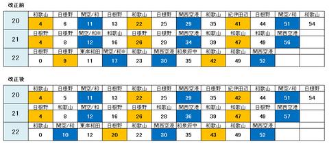 ☆阪和線 ダイヤ改正2014 新旧比較☆ 夜間の紀州路快速が日根野以南 各駅に停車!