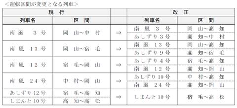 南風・しまんと 運転区間変更(JR四国のニュースリリースより)
