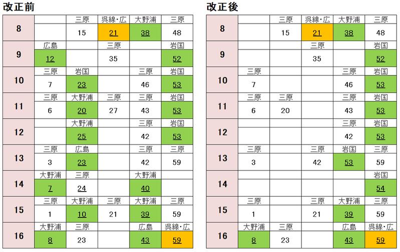 糸崎駅 広島方面(土休日)