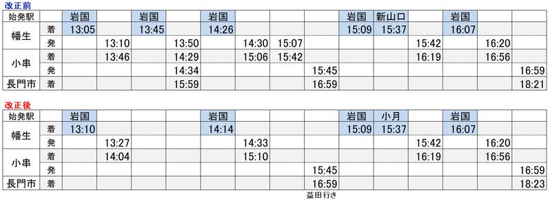 山陽線→山陰線接続2