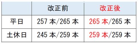 大阪環状線 ダイヤ改正2020