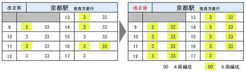 JR奈良線 ダイヤ改正2020 京都発