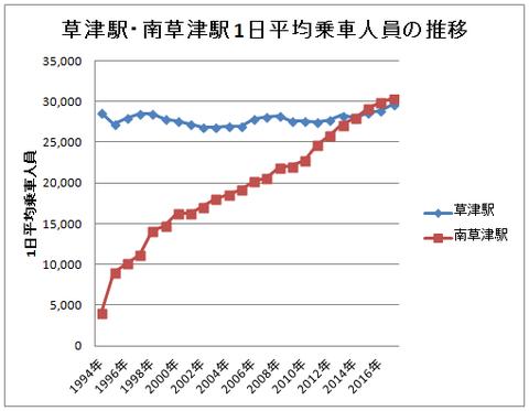 南草津駅、2017年度の1日平均乗車人員が3万人を突破!滋賀県で1994年以降 初!