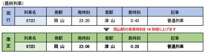 津山線 最終列車 2021