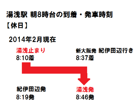 湯浅駅(休日)