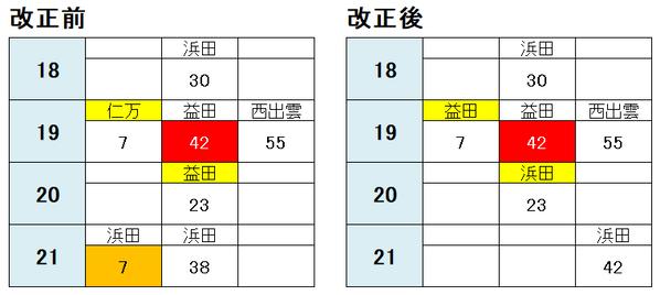 仁万行きを益田まで延長(新旧比較)