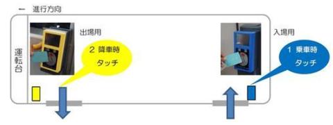 関西線 車載型IC改札機