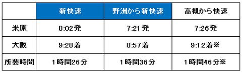 米原から大阪までの所要時間