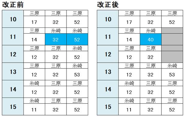 福山駅 三原方面(日中)