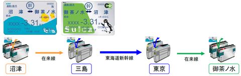 新幹線IC定期券1(JR東海 ニュースリリースより)