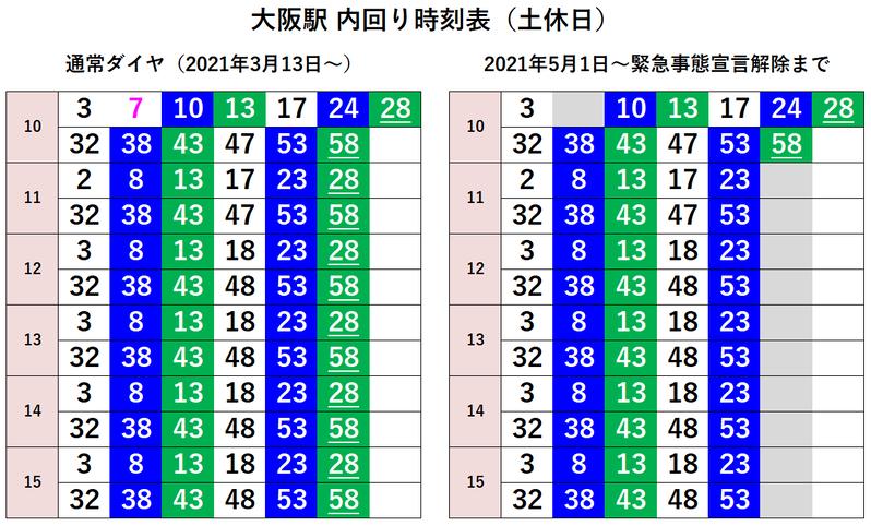 大阪駅 内回り時刻表(土休日)