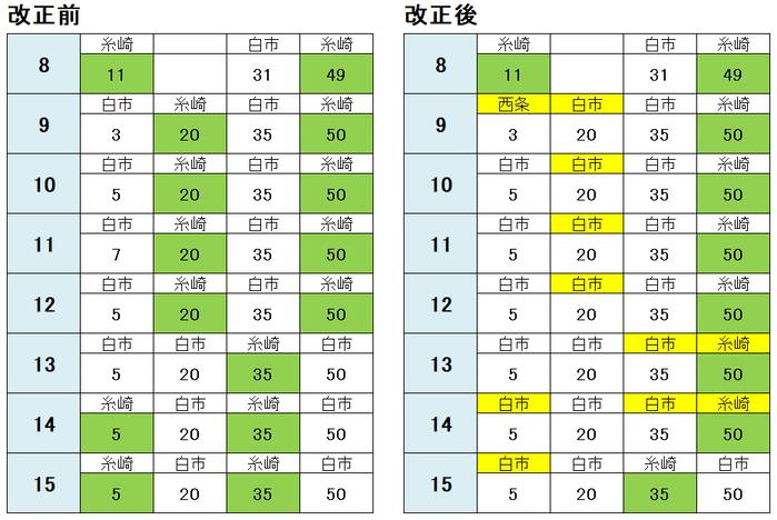 広島駅 西条方面(平日)