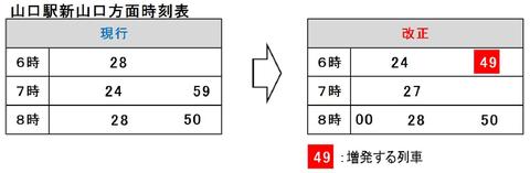 山口線 ダイヤ改正2020-2