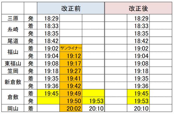 福山→岡山サンライナー3