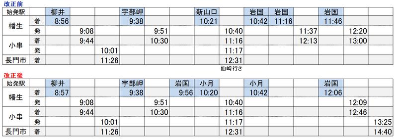 山陽線→山陰線接続1