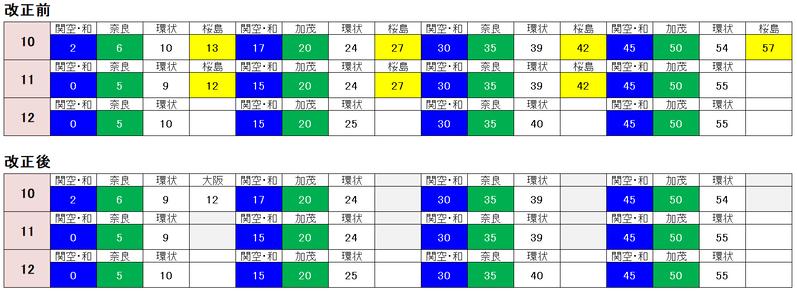 京橋駅 時刻表2021