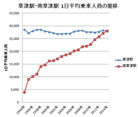 南草津駅の利用客数が2015年も増加し、滋賀県内1位をキープ!!!