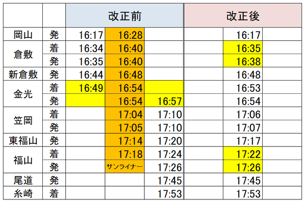 岡山→福山サンライナー1