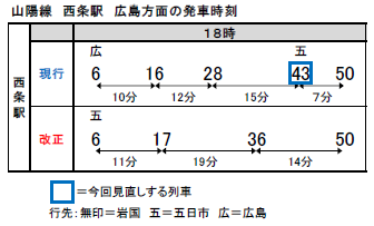 山陽線 西条駅 広島方面の発車時刻(JR西日本 ニュースリリース)