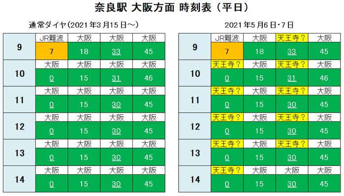 奈良駅 大阪方面 時刻表(平日)