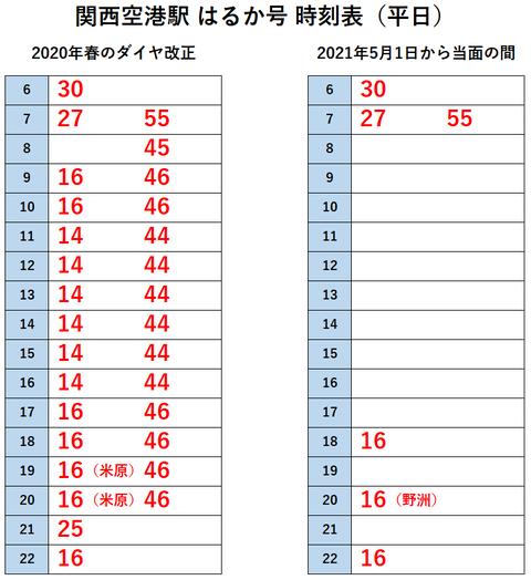 関西空港駅 はるか 2021年5月(2020年と比較)~