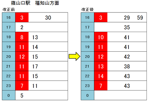 篠山口駅 2018年ダイヤ改正