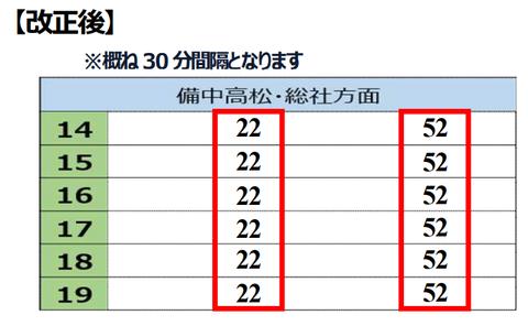 桃太郎線 改正後(2021年ダイヤ改正)