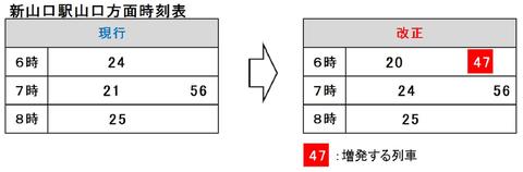 山口線 ダイヤ改正2020-1