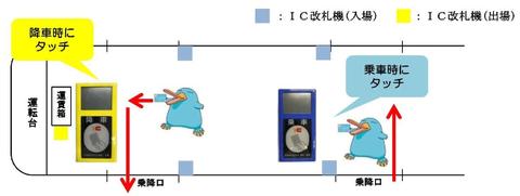 ICOCA 車載型IC改札機