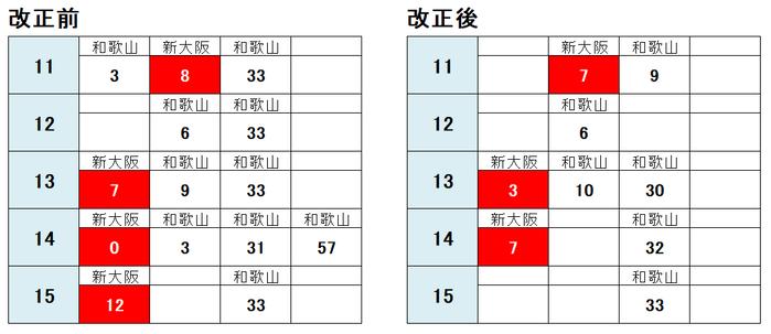 御坊駅 和歌山方面2021