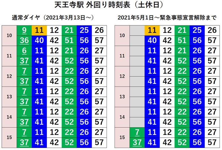 天王寺駅 外回り 時刻表(土休日)
