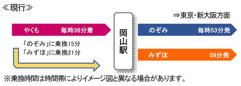 やくもから新幹線への乗り換え・現行