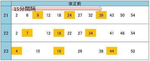 大阪駅 2018年ダイヤ改正(改正前)