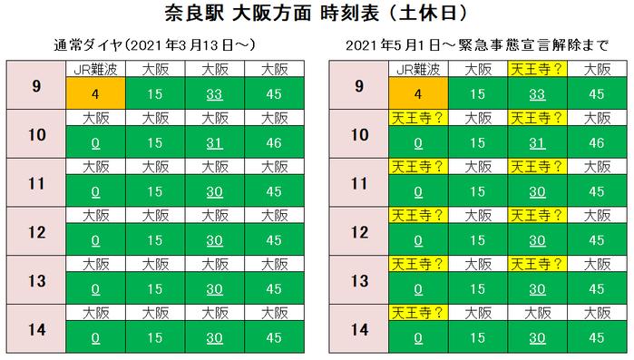 奈良駅 大阪方面 時刻表(土休日)