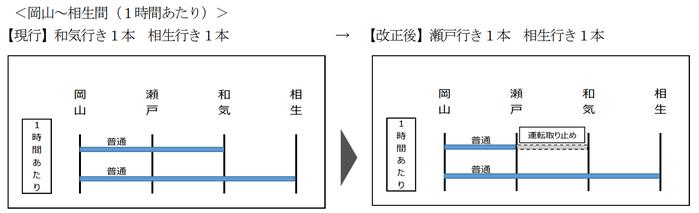 山陽線 和気行き→瀬戸行きに変更(2021年春のダイヤ改正)