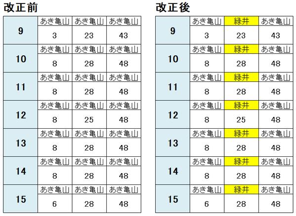 広島駅 可部線(平日) 時刻表2021