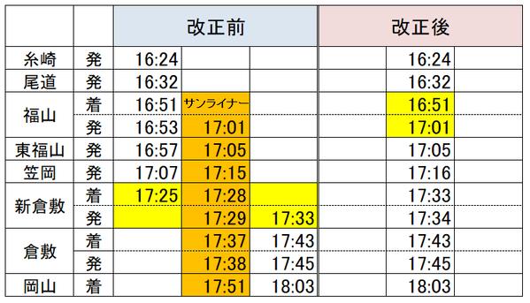 福山→岡山サンライナー1