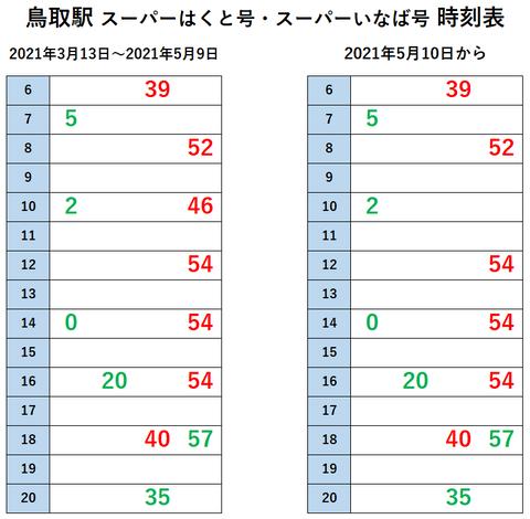 鳥取駅 スーパーはくと 5月10日~