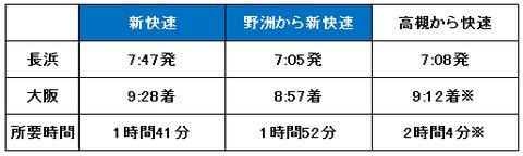 長浜から大阪までの所要時間