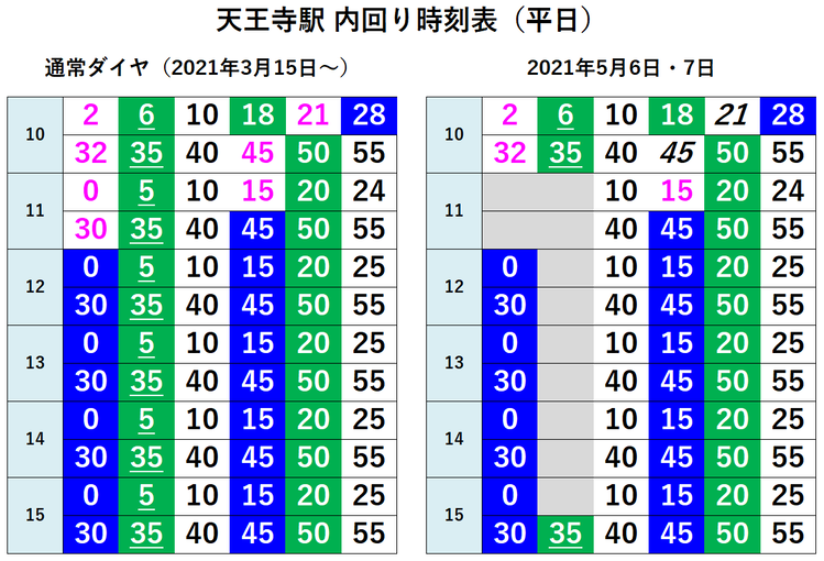 天王寺駅 内回り時刻表(平日)