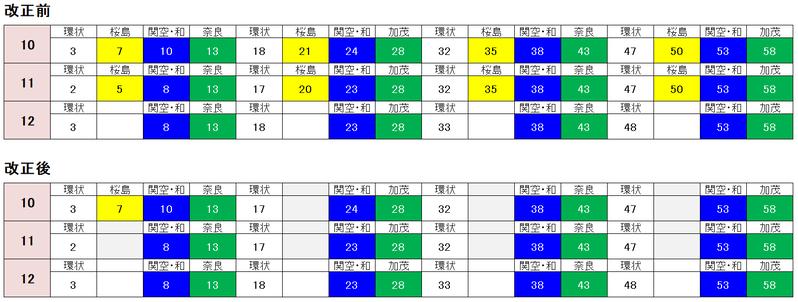 大阪駅 内回り 時刻表2021