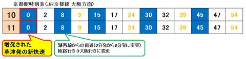 京都駅 2018年ダイヤ改正