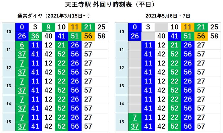 天王寺駅 外回り 時刻表(平日)