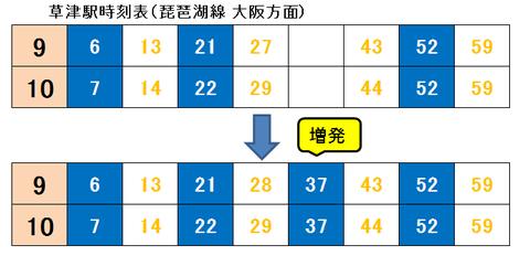 草津駅 2018年ダイヤ改正