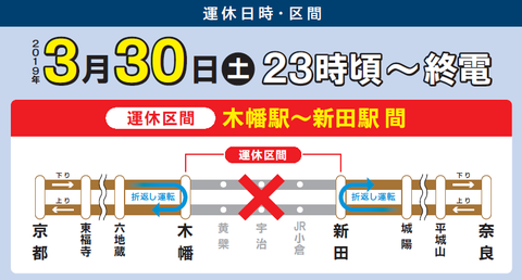 JR奈良線 木幡~新田 運休(2019年3月30日)
